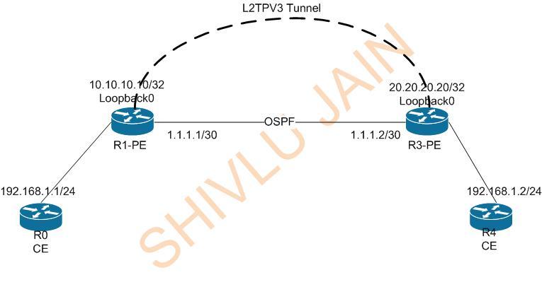 L2VPN | MPLSVPN | Page 2